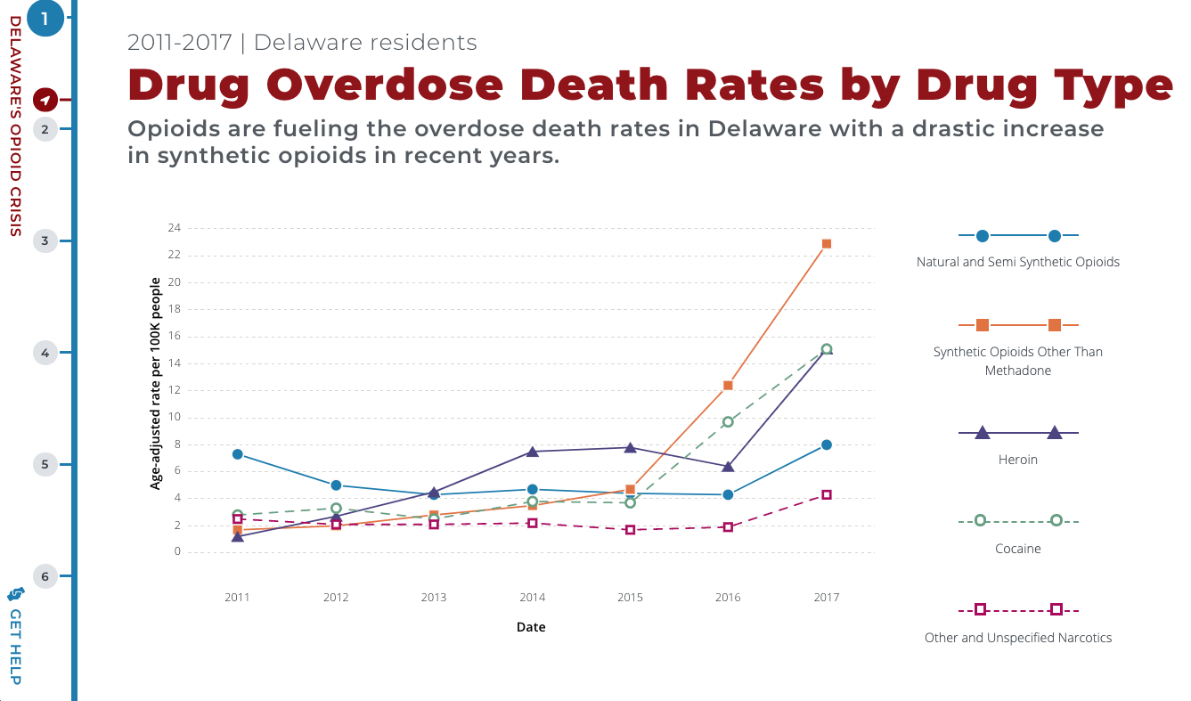 chart of Death Rates By Drug Type